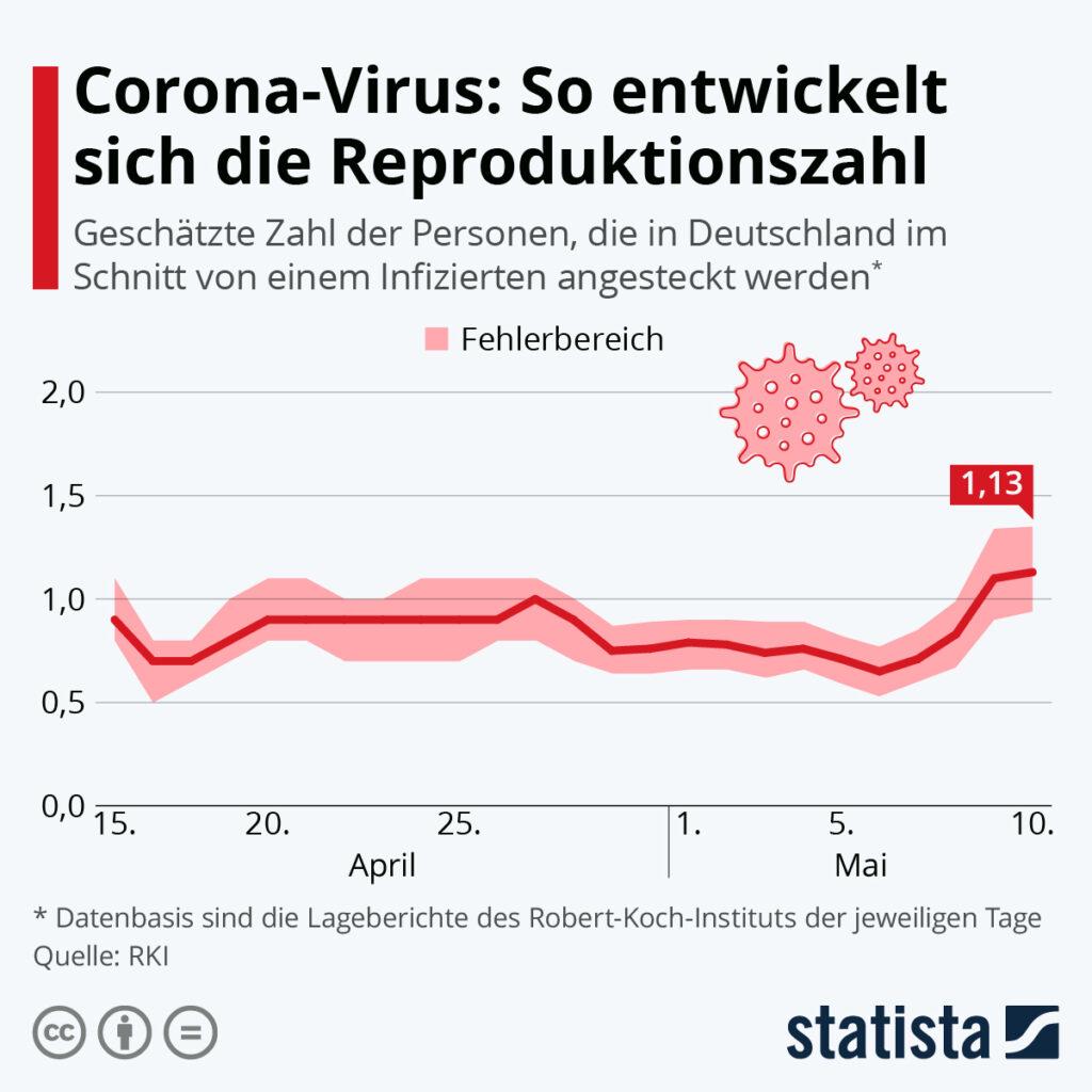 Corona R Wert Deutschland